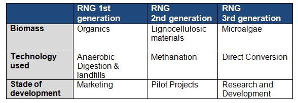 1st, 2nd and 3rd generation renewable natural gas summary