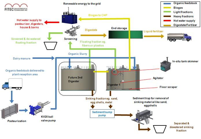 Fitec: Self Cleaning Digester Process Flow