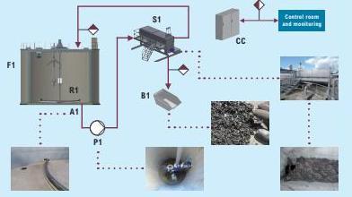 Fitec: Self Cleaning Digester - Sediment Separator