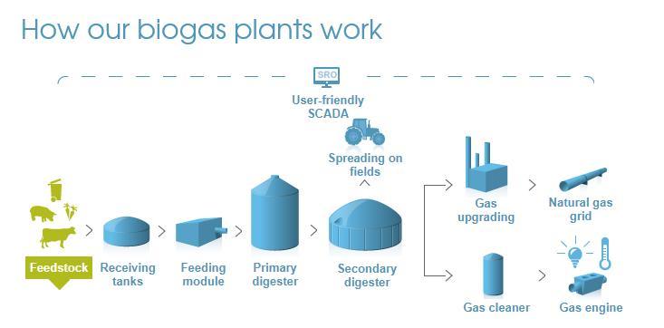 Xergi: Biogas plant