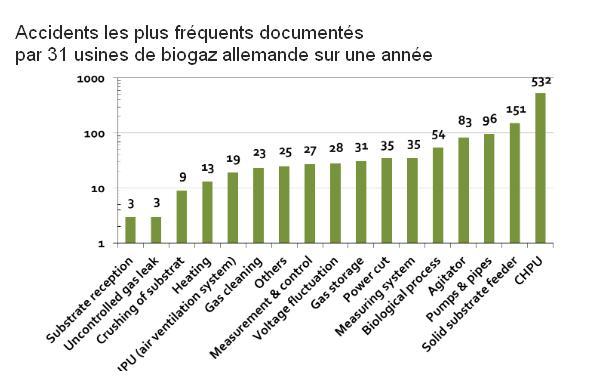 Dysfonctionnements les plus fréquents dans l'usine de biogaz