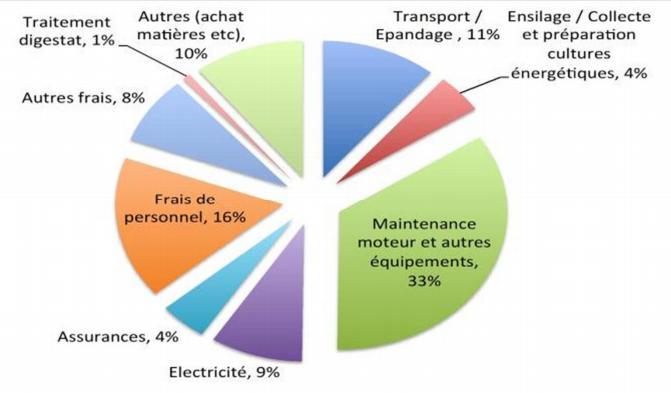 Les coûts de la maintenance d'une usine de biogaz