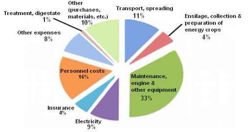 cost of maintenance of a biogas plant