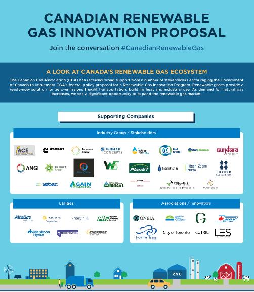 infography proposal Canadian biogas association
