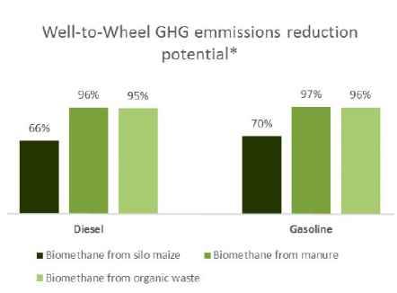 Biogaz comme carburant dans la lutte contre les changements climatiques