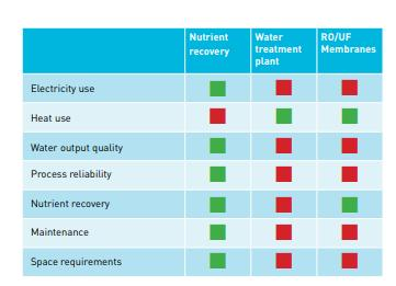 Dorset - Full nutrient recovery systems - Comparison