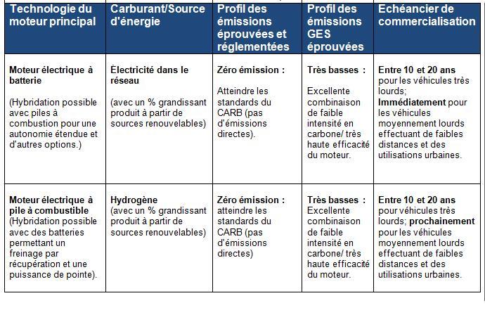 Tableau comparatif des technologies zéro émissions ou presque zéro émissions, dont le gaz naturel renouvelable pour les véhicules lourds