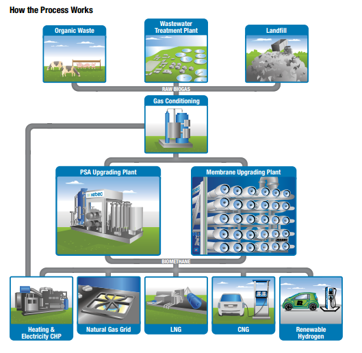 Biogas upgrading process - Renewable Natural Gas Quality Specifications in North America