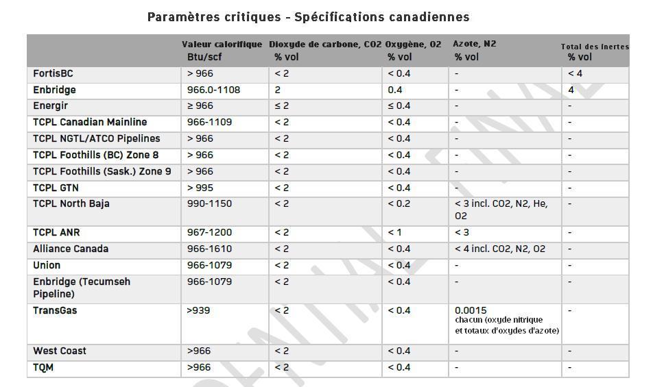 Les standards de qualité du biométhane pour son injection dans les pipelines des entreprises de distribution de gaz - Canada