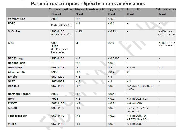 Les standards de qualité du biométhane pour injection dans les pipelines des entreprises de distribution de gaz - États-Unis