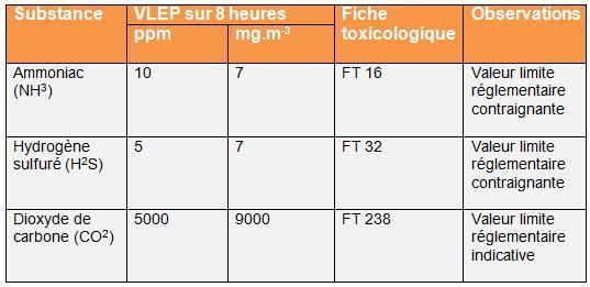 Valeurs limites d'exposition professionnelle (VLEP) des principaux gas dangereux composant le biogaz - Risques liés aux installations de méthanisation