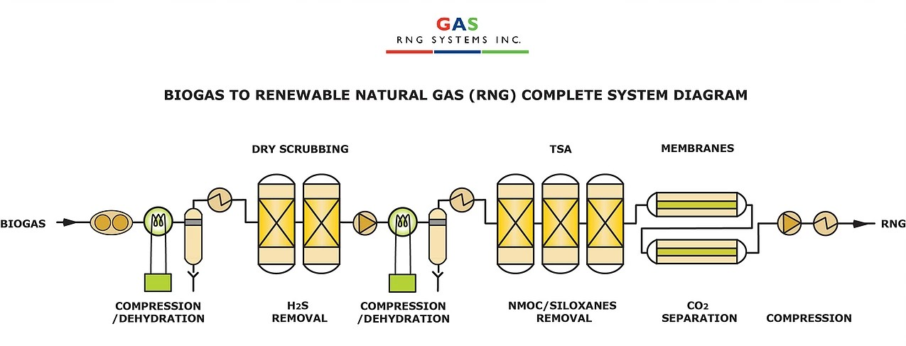 Biogas to RNG Complete System Diagram