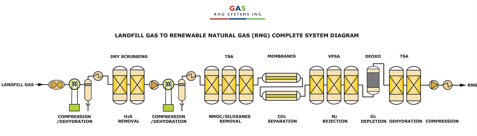 Landfill Gas to RNG Complete System Diagram