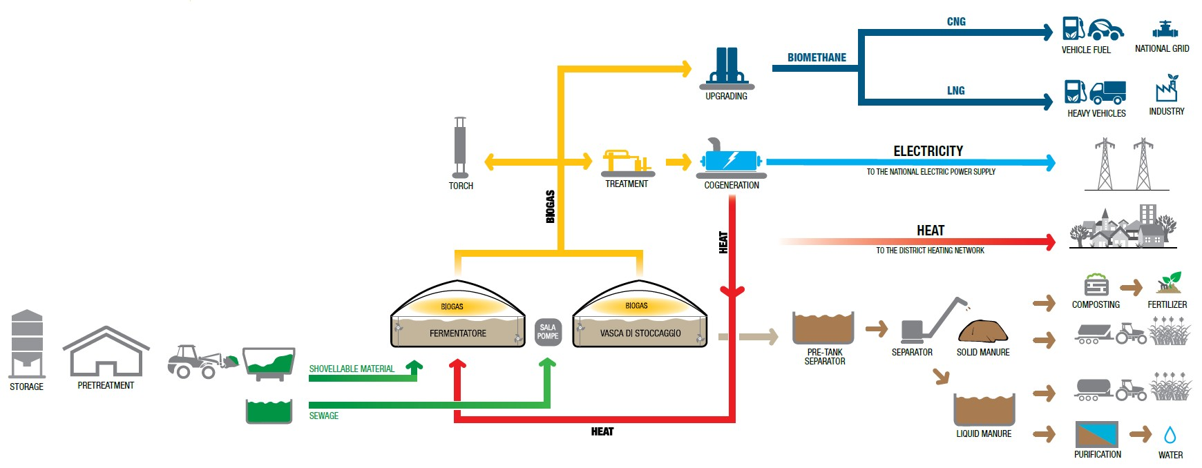 IES Biogas - Use of Biogas - Agricultural and agro industrial