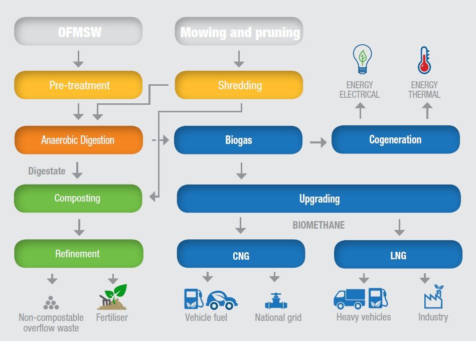 IES Biogas - waste-to-biogas_semi-dry process