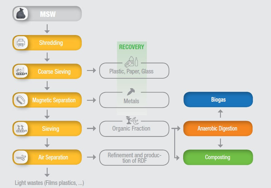 IES biogas-waste-to-biogas_MSW