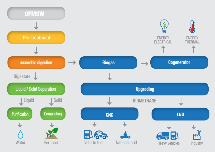 IES biogas-waste-to-biogas_OFMSW