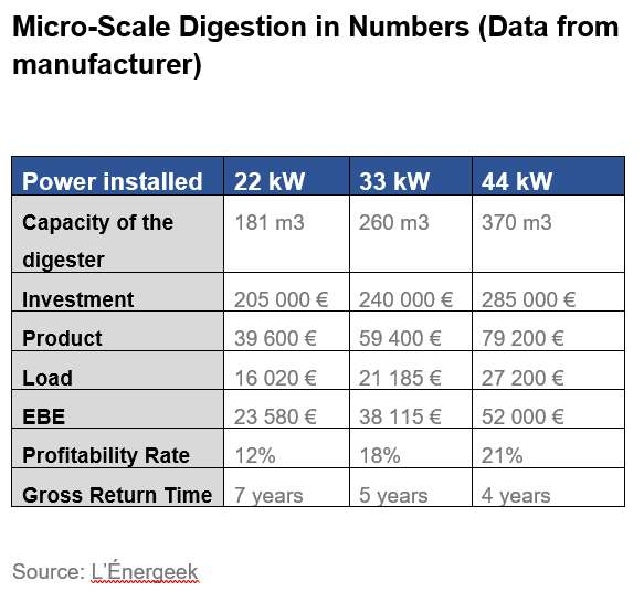 Small-scale digestion in numbers table