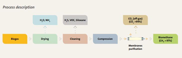 Veolia - MemGas Process