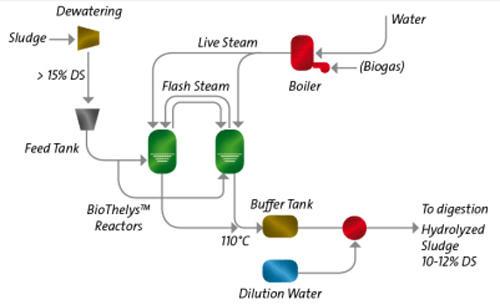 Veolia - Bio Thelys process