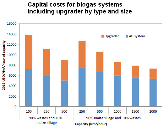 Cost of biogas plant - Capital costs for biogas systems including upgrader by type and size