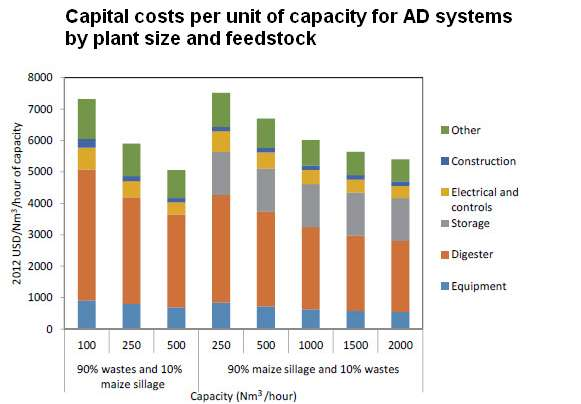 Cost of biogas plant - Graphic Capital costs per unit of capacity for AD systems by plant size and feedstock