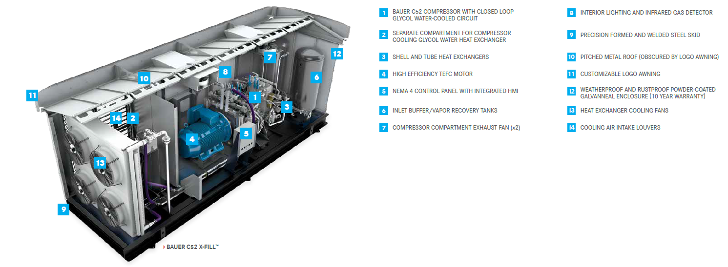 BAUER CNG Compressor Systems: Name of parts