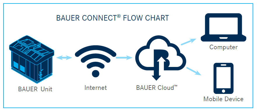BAUER-CONNECT - Flow Chart