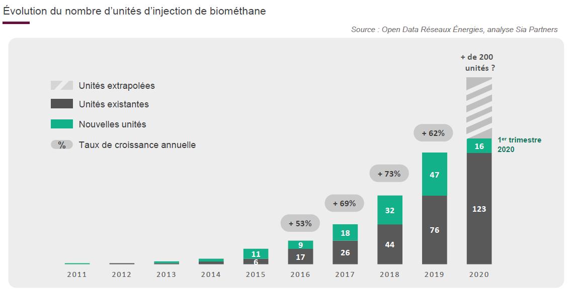 Marché du biogaz et du biométhane en France: progression du nombre de sites d'injection en activité