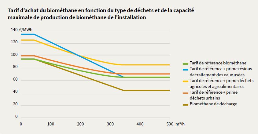 Marché du biogaz et du biométhane en France - Variation tarif d'achat du biométhane