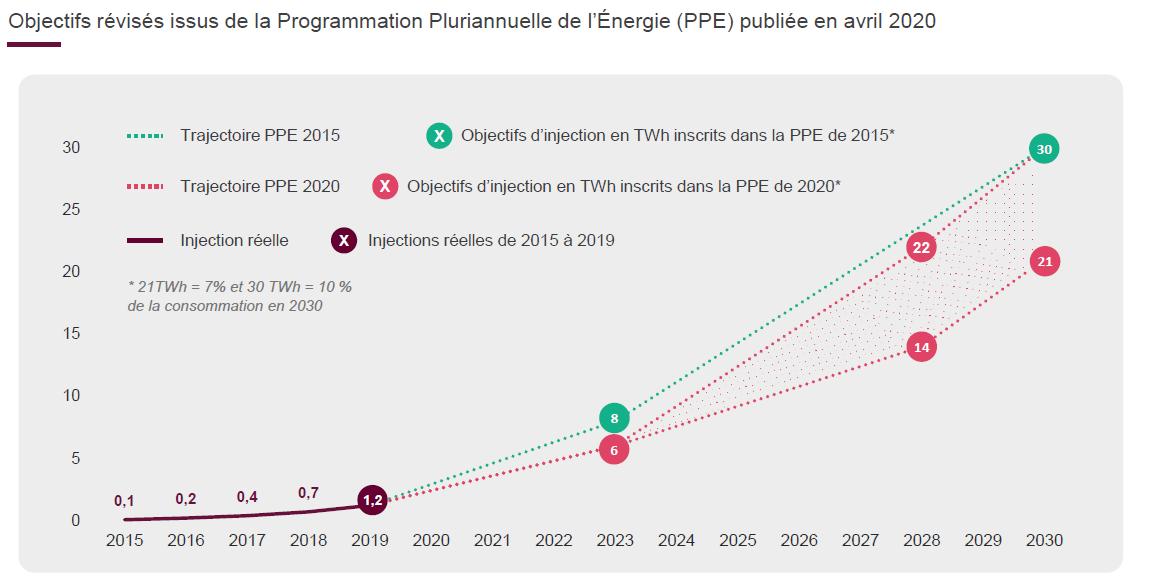 Marché du biogaz et du biométhane en France - Nouveaux objectifs de la PPE