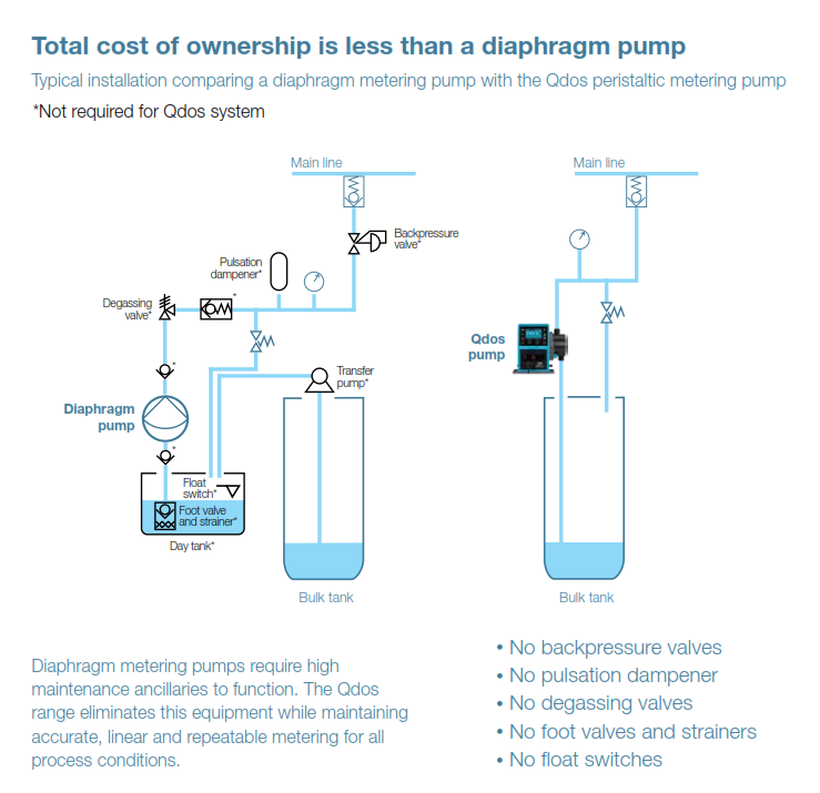 Integral - Watson Marlow Qdos Peristaltic Metering Pumps-Total cost of ownership graphic