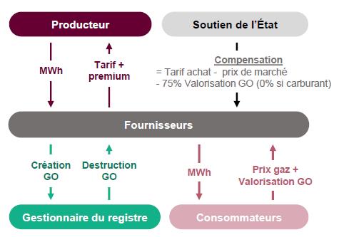 Marché du biogaz et du biométhane en France - explication de la garantie d'origine
