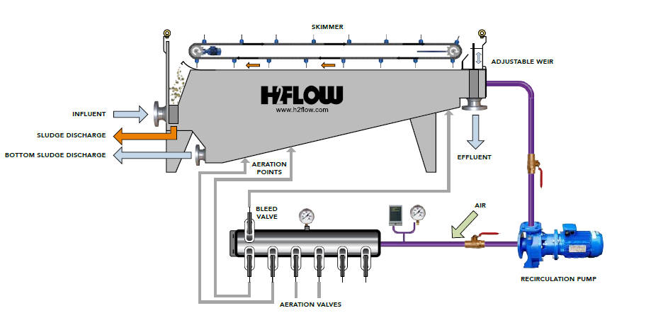 Dissolved Air Flotation - How does it work? by H2Flow