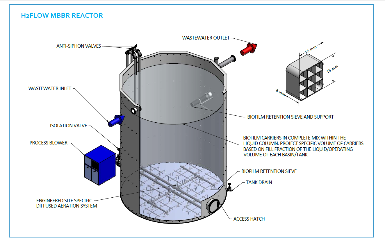 H2Flow-Bioreactor Treatment - Components