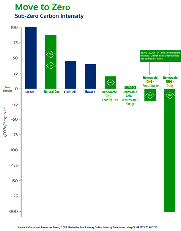 Renewable Natural Gas in California:  Carbon intensity of different fuels