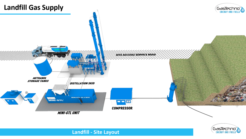 GasTechno® Mini GTLTM small-scale plant - Landfill Gas Supply Applications