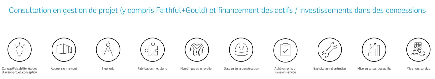SNC-Lavalin - étapes de consultation en gestion de projet