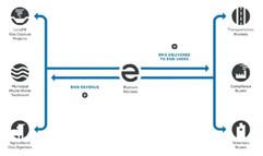 Schéma sur le projet de la municipalité d'Orange County par Element Markets - Fournisseurs services biogaz