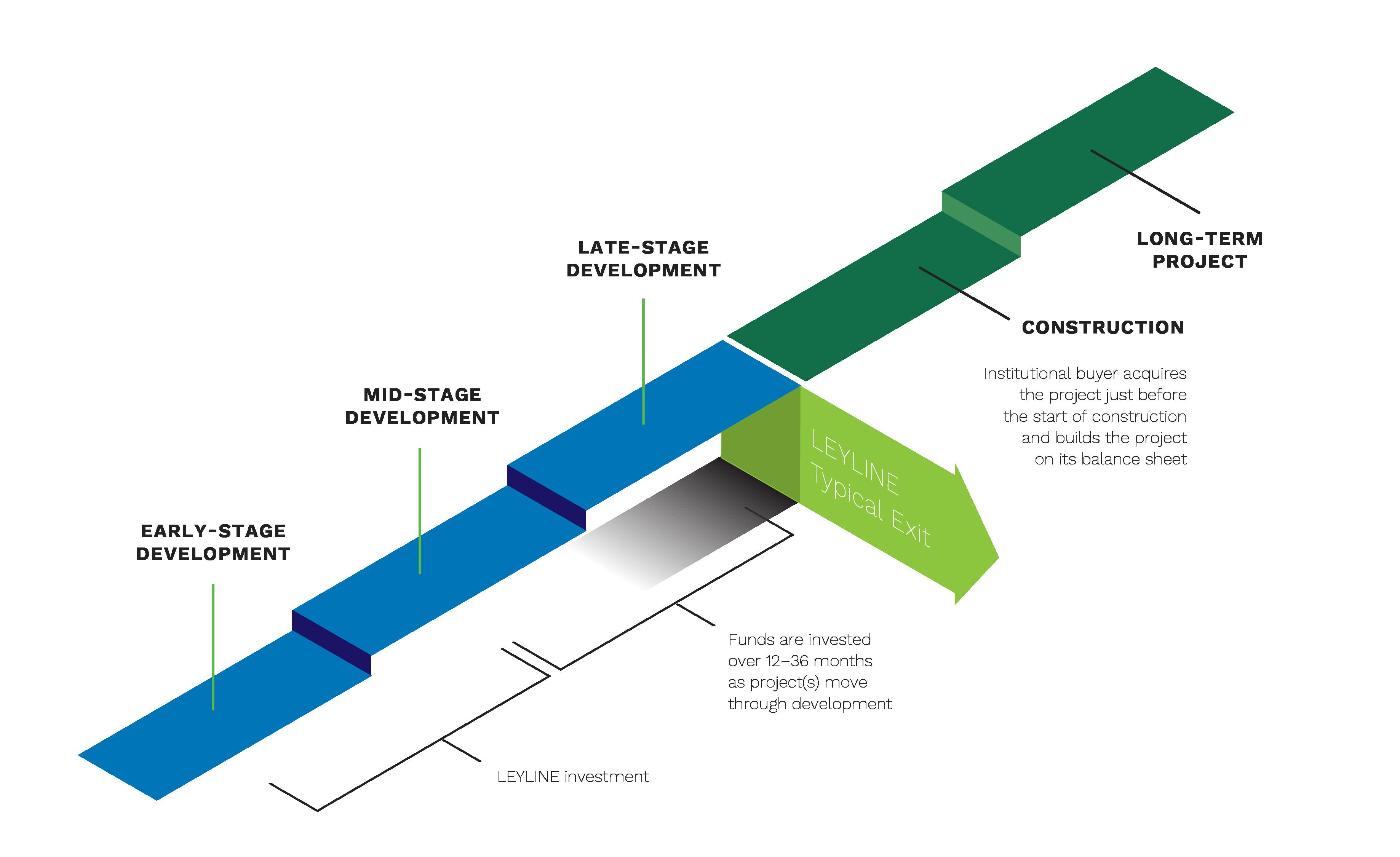 Leyline Investment Timeline