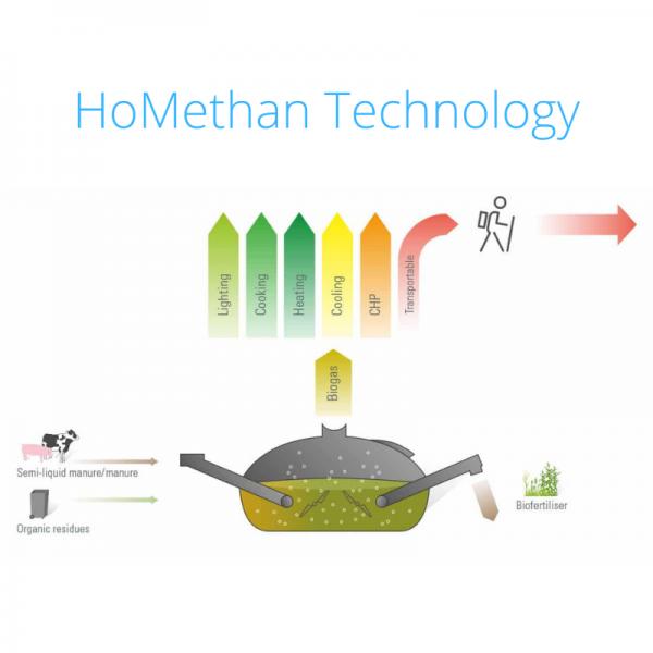 HoMethan Technology